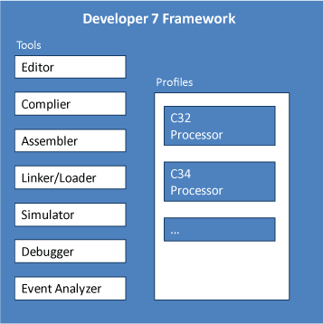 Developer / Framework