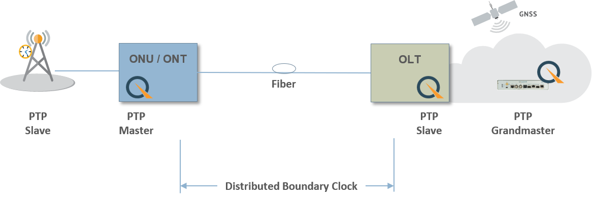 Distrubuted Boundary Clock