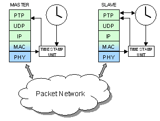 Timestamping Packet Network Master Slave Ordinary Clock