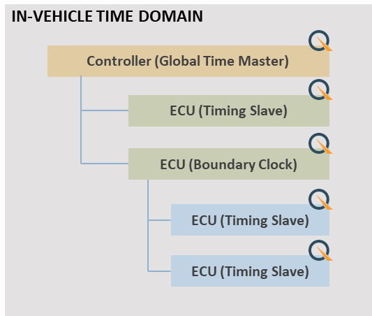 In-vehicle time domain