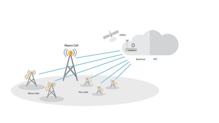 Mobile Backhaul Edge Base Synchronization.png