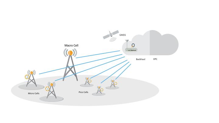 mobile backhaul edge base synchronization png