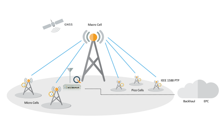 Mobile Infrastructure_Small Cell Macro Aggregation