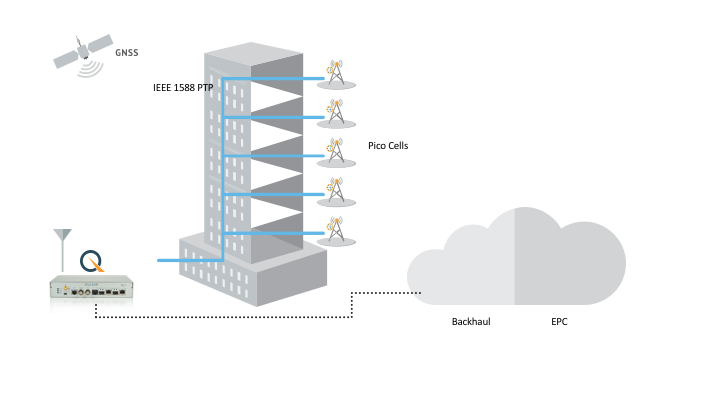 Small Cell Macro Aggregation_Mobile Infrastructure